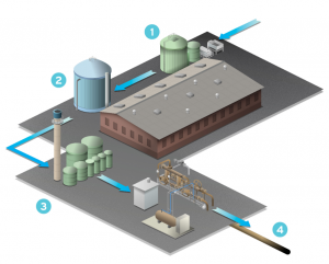 Biogas and Renewable Natural Gas